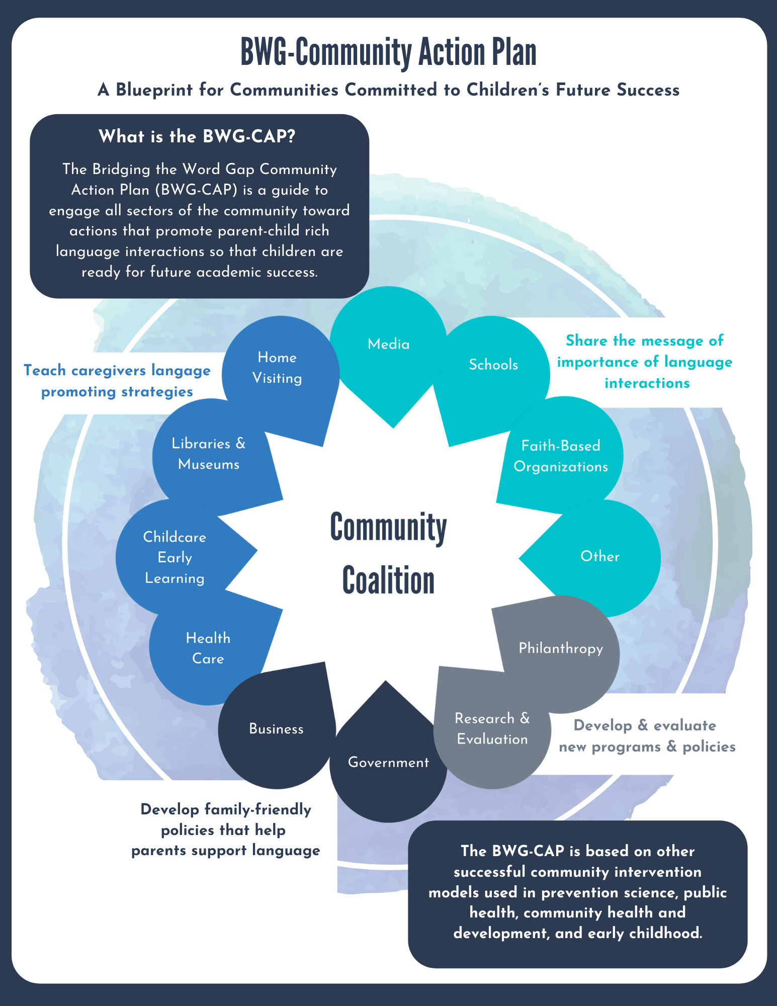 This is the 3rd page of the bridging the word gap community action plan